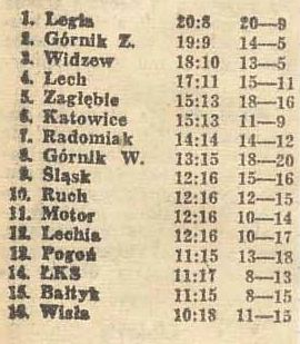 Tabela I liga 18.11.1984