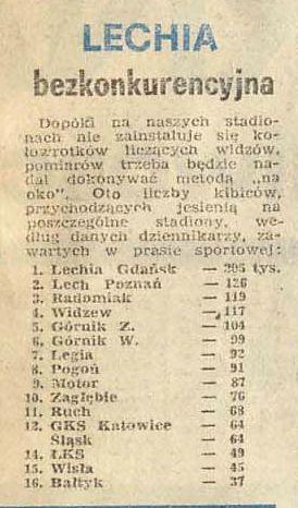 Frekwencja jesien 1984/85
